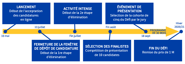 10 mai Lancement: Début d'acceptation des candidatures en ligne; 13 juillet Fermeture de la fenêtre de dépot de candidature: Début de la 1re étape d'élimination; Fin juillet Activité intense: Début de la 2e étape d'élimination; Fin août Sélection des finalistes: Compétition de présentation de 10 candidates; 18 sept Événement de présentation: Sélection de la cohorte de cinq du Défi par le jury; Programme de 30 mois; Hiver 2020/21 Fin du défi: Remise du prix de 1 M.